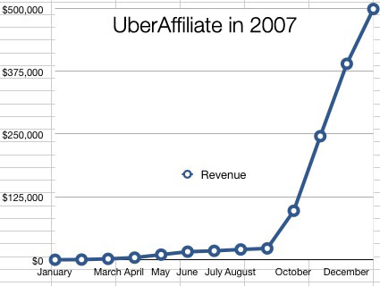 2007 UberAffiliate Income