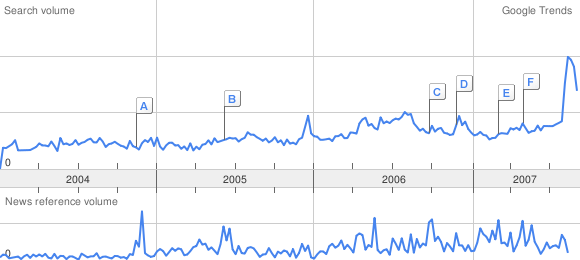 google trends payday loan graph