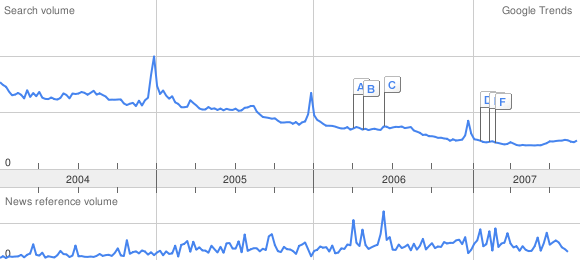google trends graph for ringtones